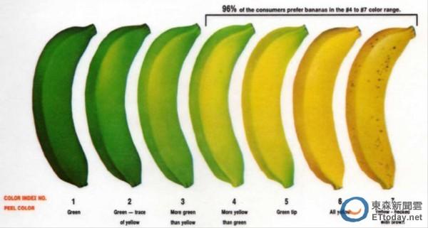 大香焦色5月_实为果皮转色级数达第5级之后熟香蕉,请消费大众安心选购.