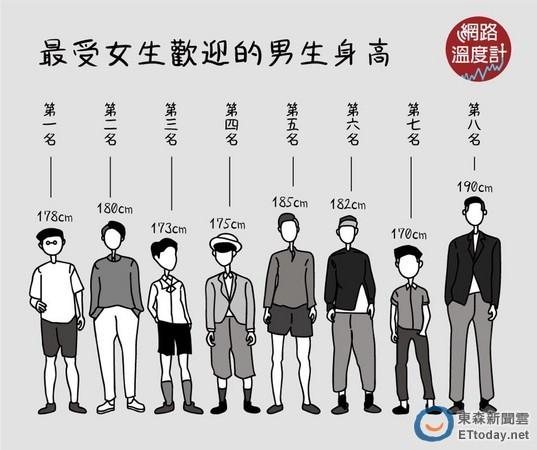 男生要多高最吸引人?173竟然比185还受女生身高女生知乎图片