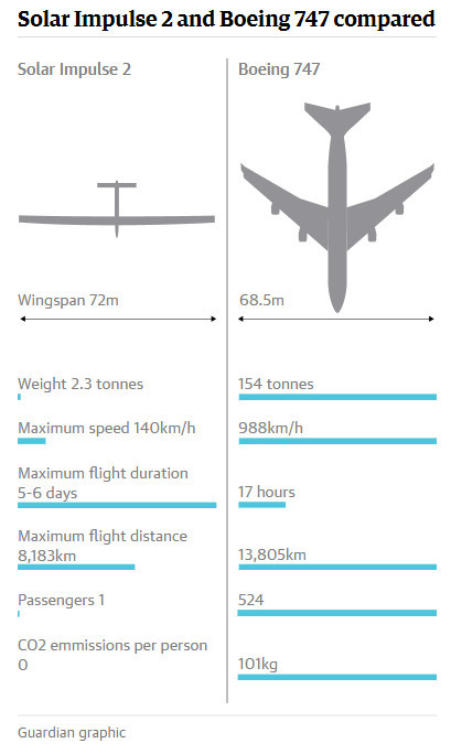 这架堪称全世界最大的太阳能飞机「阳光动力2号」