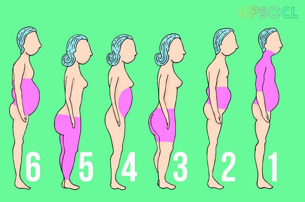 「肉怎麼都長在同個地方啦!」你是不是也有這樣的困擾?覺得自己老是胖同個部位,到底是什麼原因呢?國外網站《upsocl》分析了6種常見的脂肪囤積類型,幫助你對症下藥、瘦對地方,獲得勻稱的身材:  1.飲食習慣不正常 如果你愛吃一堆零食或一些有的沒的來當正餐,不僅有害健康,也會讓脂肪有較高的機率囤積在腹部的位置。時常應酬、不吃正餐的人要特別留意。  2.