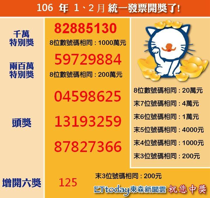 ▲1-2月統一發票中獎號碼!(圖/ETtoday東森新聞雲)