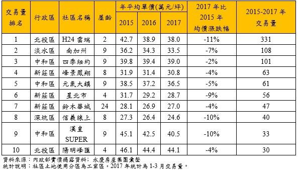 ▲雙北市2015年〜2017年工業區住宅社區交易量前十名。(圖/永慶房產集團彙整)
