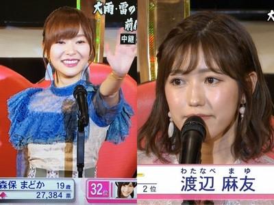 指原莉乃AKB总选举3连霸! 第2名渡边麻友宣布毕业