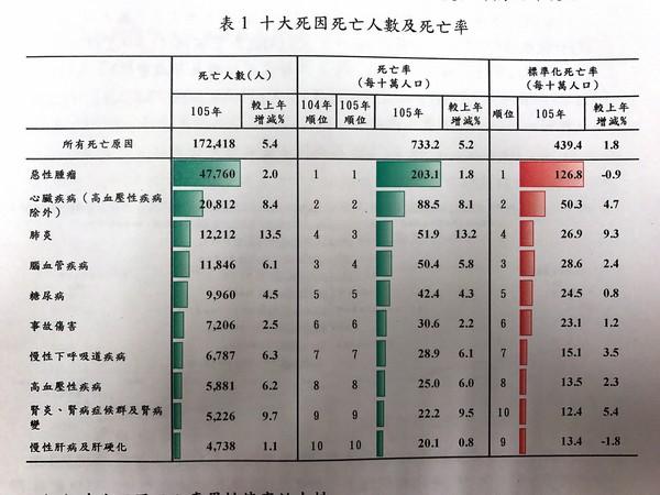 105年10大死因統計。(圖/記者趙于婷攝)