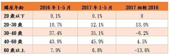▲2017年1-5月購屋年齡占比。(圖/記者葉佳華攝)