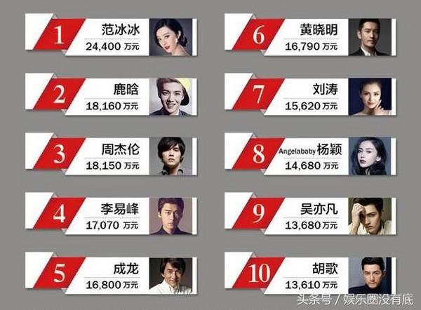 2016年的中國十大收入最多藝人,年僅27歲的鹿晗高居第2名。