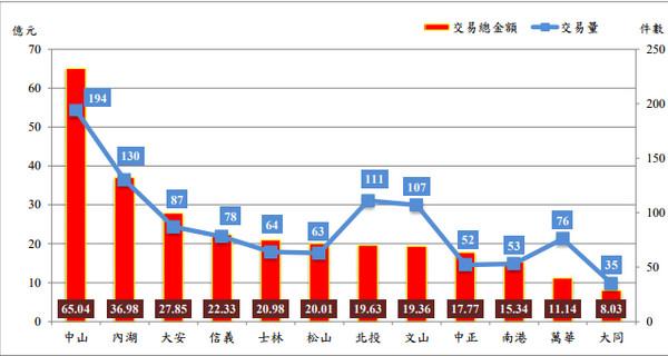 ▲▼台北市各行政區2017年3月買賣交易量及交易總金額分布圖。(圖/台北市地政局提供)