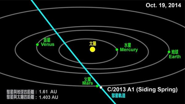 生活中心/綜合報導 著名彗星獵人麥克諾特(Robert McNaught)利用澳洲塞丁泉天文台(Siding Spring Observatory)於2013年1月3日發現的2013年第一顆彗星—C/2013 A1(Siding Spring),天文學家利用發現至今的觀測資料進行軌道計算,發現這顆彗星將在2014年10月19日以極近的距離飛掠火星,甚至有撞擊火星的可能。 C/2013 A1彗星2014年10月19日的預測位置示意圖。(圖/台北天文館提供)  歷史上,行星被彗星撞擊的事件確實發生