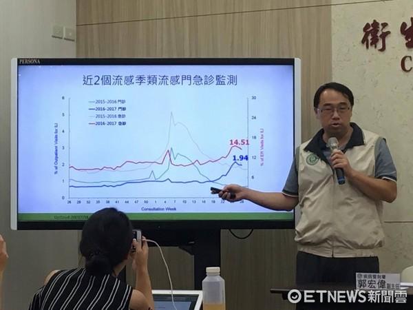 ▲疾管署疫情中心副主任郭宏偉說明流感疫情。(圖/記者嚴云岑攝)