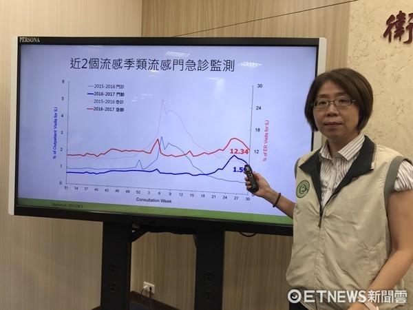▲疫情中心主任劉定萍,流感疫情雖下降但仍在高峰 。(圖/記者洪巧藍攝)