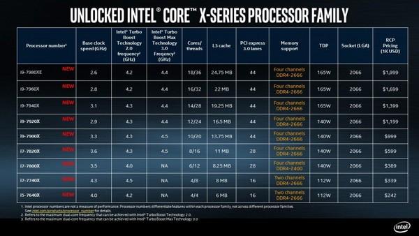 Intel Core X 處理器上市、售價圖。(圖/翻攝自官網)