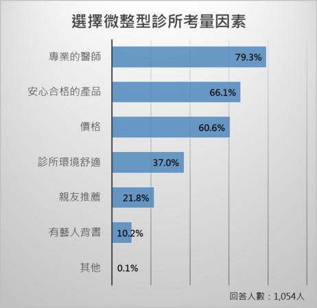 超過5成民眾想微整修臉減齡 最想整形部位法令紋No.1(圖/ETNEWS製作)