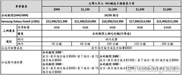 ▲ ▼ Taiwan Gala Big Samsung Galaxy Note9 project costs. (Table / University of Taiwan offers)