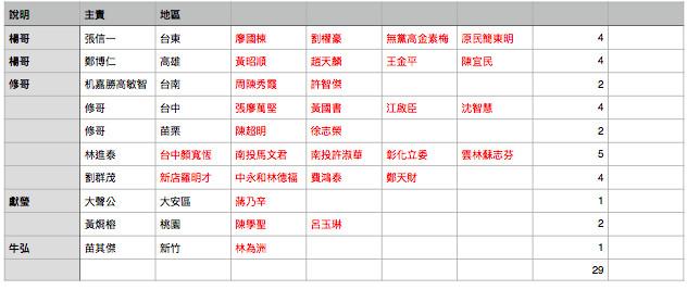 反同婚勢力所鎖定的29名立委。(讀者提供)