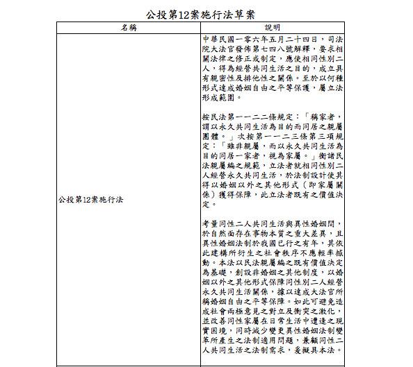 反同團體仿效行政院以《公投第12案施行法》為名提出專法草案,連《民法》也要修,主張直接在法律中明定婚姻「只限一男一女」。(讀者提供)