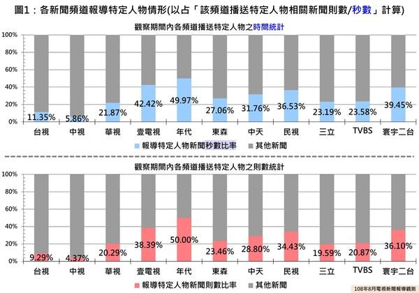 ▲▼NCC108年8月電視新聞報導觀測報告(圖/翻攝NCC臉書)