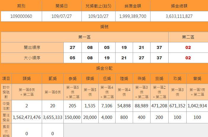 影/威力彩15.6億「開在紫南宮旁邊」 2注頭獎在台北大安區、南投竹山鎮