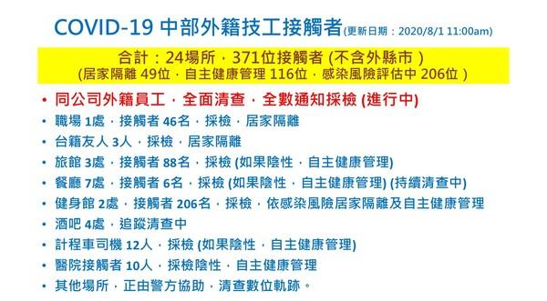 快訊/染疫工程師完整足跡曝!搭高鐵上台北 24處餐廳、健身館、酒吧