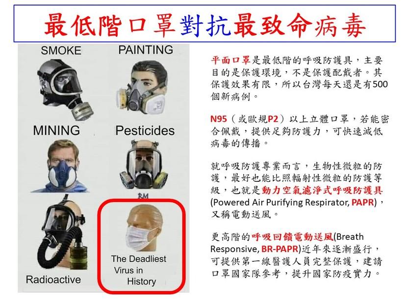 CDC,WHO,COVID-19,氣膠,懸浮微粒,呼吸防護,密合度測試,口罩國家隊,疫苗,病毒