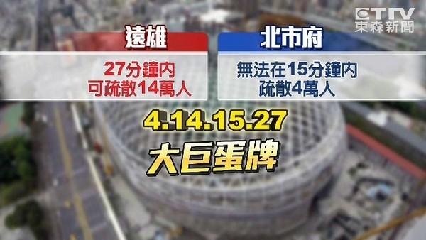 大巨蛋安檢標準超高? 建築師:台北101也過不了關