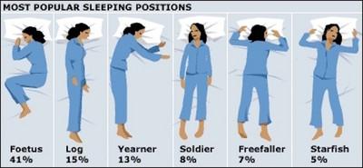 睡姿看個性,41%人是多愁善感胎兒型