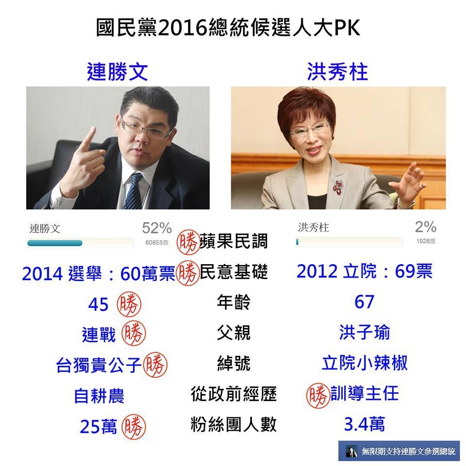 國民黨2016候選人PK表格瘋傳 連勝文大勝洪秀柱