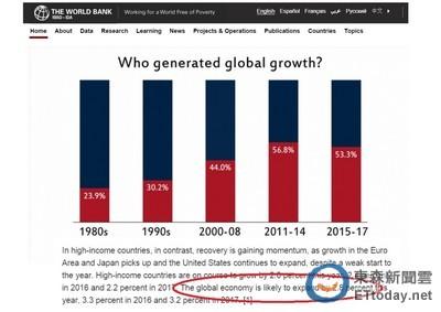籲Fed延後升息 世銀調降全球經濟成長目標至2.8%