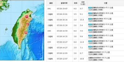 宜蘭28日「連10震」規模最大4.4