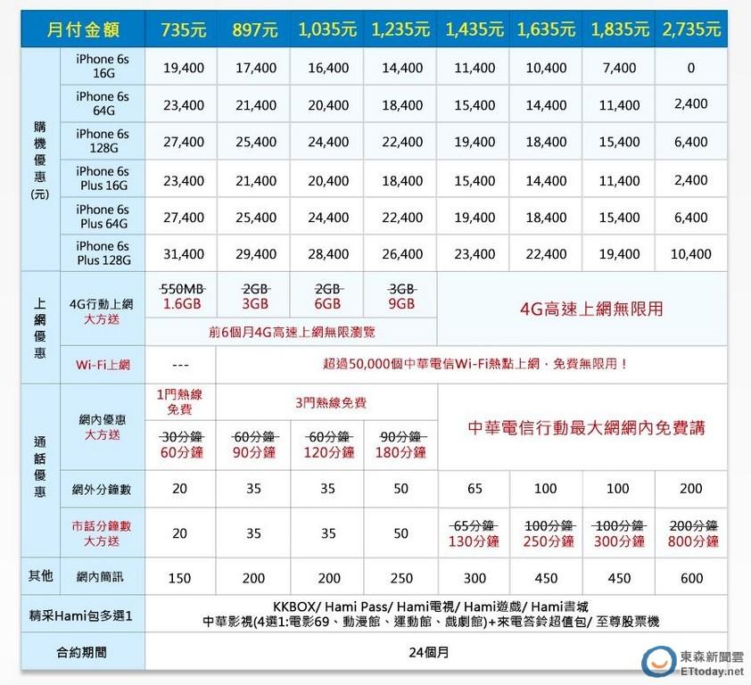 iPhone 6S、6S Plus 五大電信資費懶人包