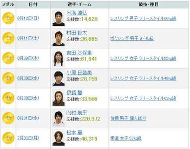 奧運獎牌集中格鬥技 日網友自封戰鬥民族