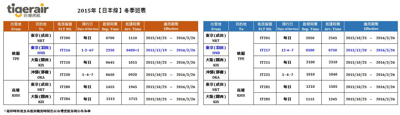 [資訊] 台灣虎航飛羽田單程999元 明11點開賣