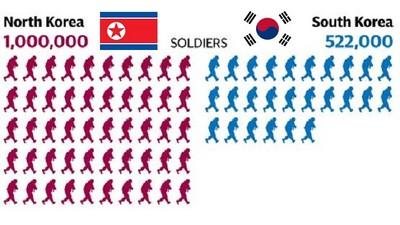 金正恩爆怒燒毀所有協議,快看看南北韓軍力比一比