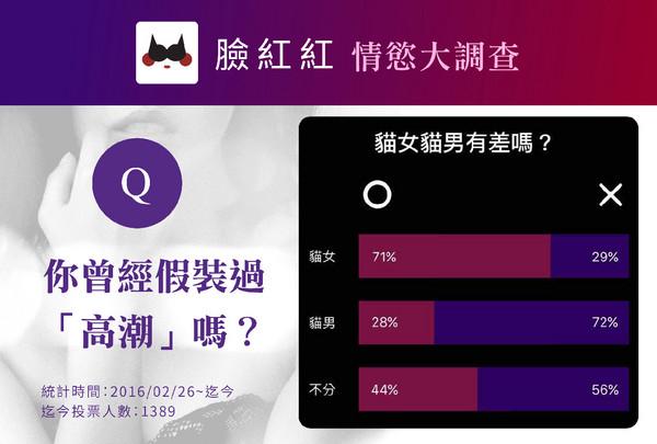 「嗯〜啊〜」叫是真高潮?71%女性坦承「演出來的」