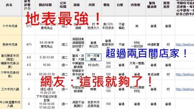 地表最強「台南牛肉湯評表」!260家全收錄