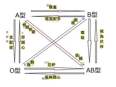 O型討厭B型,瞧不起AB型?日本「血型關係圖」網友瘋傳