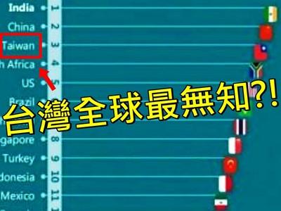 「全球無知排行榜」台灣位居第三?如果你信了才是真的無知!
