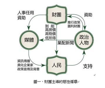 台灣--被財團主導的社會