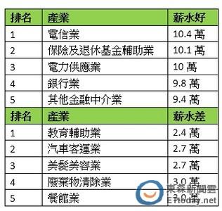 一張表看懂「薪情」Top 5 電信業10.5萬奪冠、客運業窮忙