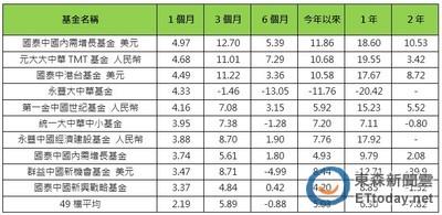 清明不變盤 大中華基金今年來漲5%