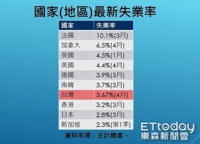 有機會贏南韓? 一張圖表秒懂台灣失業率排行