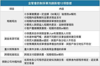 防洗錢法6/28上路 壽險業者乖乖上課做好法遵