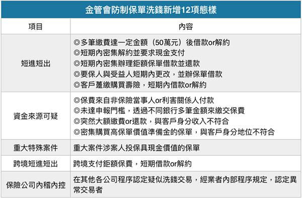 金管會防制保單洗錢新增12項態樣(圖/記者官仲凱攝)