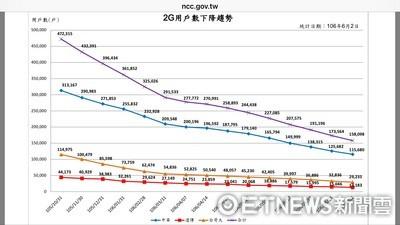 2G將在6月底終止服務 4G用戶數年底可望突破2000萬戶