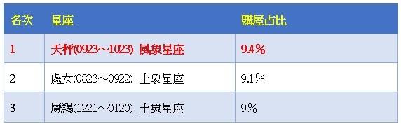 ▲雙北市12星座購屋占比前三名。(資料來源:永慶房產集團提供,圖/記者葉佳華製)
