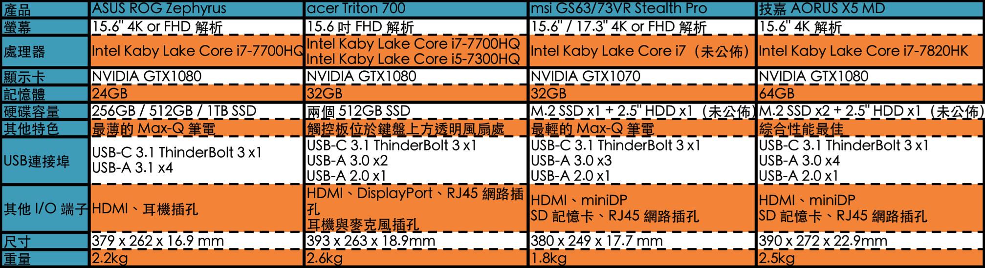 效能、輕巧一把抓的Max-Q電競筆電比較圖。(圖/記者莊友直整理)