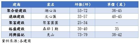 ▲台中八期建案一覽表。(圖/業者提供)
