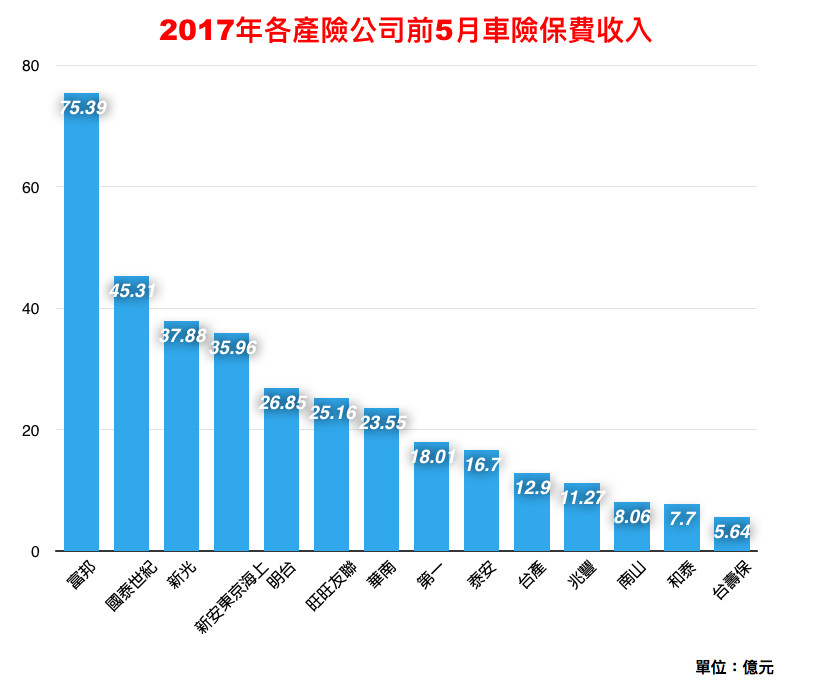 2017年各產險公司前5月車險保費收入。(圖/記者官仲凱製表)