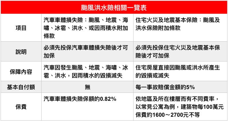 颱風洪水險相關一覽表。(圖/記者官仲凱製表)