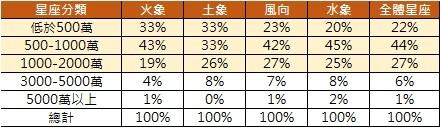 ▲目前有購屋意願的民眾其星座分布統計。(表/記者葉佳華製)