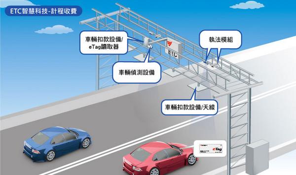 ▲eTag貼車燈容易壞、無法感應 建議改貼「這處」沒煩惱(圖/翻攝自遠通電收)